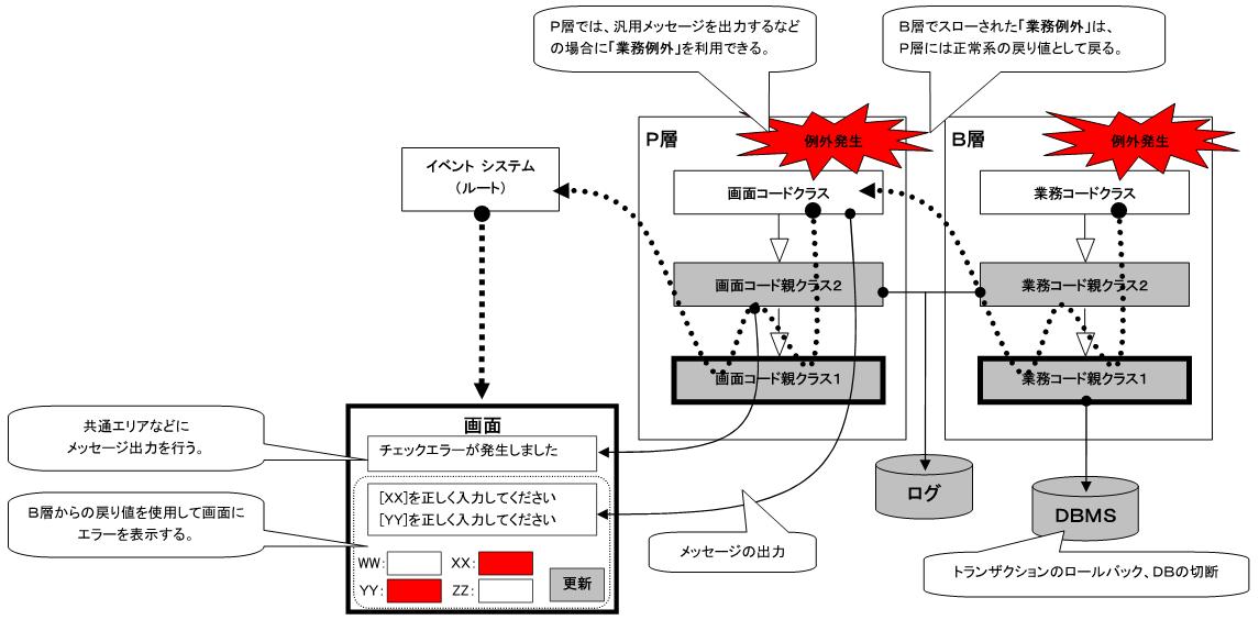 例外処理方式 - Open 棟梁 Wiki