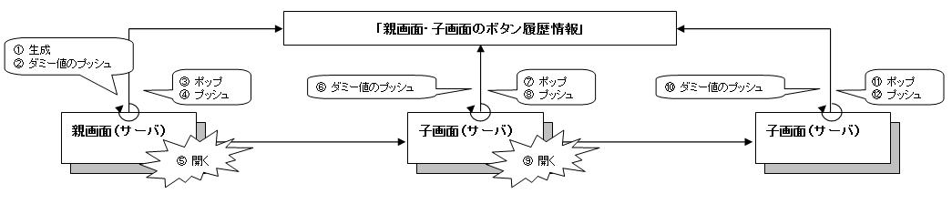 ボタン履歴情報記録機能 詳細1
