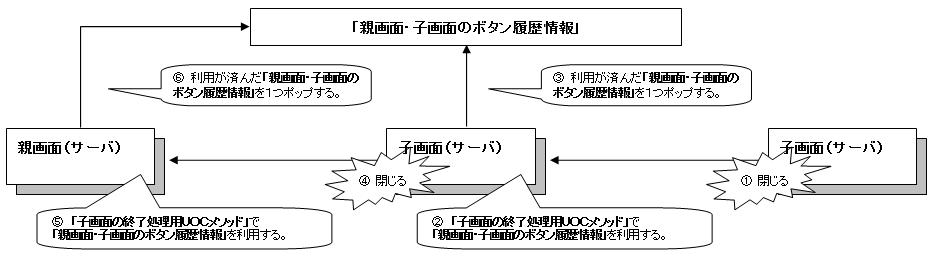 ボタン履歴情報記録機能 詳細2