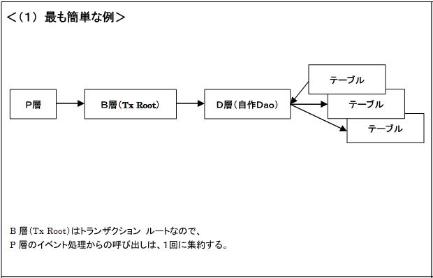 モジュール構成 パターン1