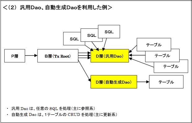 モジュール構成 パターン2
