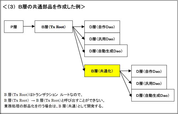 モジュール構成 パターン3