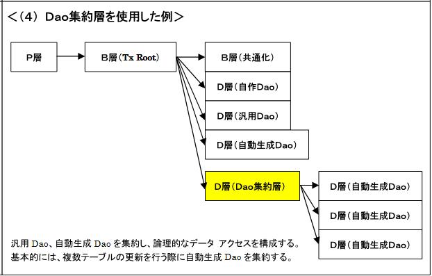 モジュール構成 パターン4