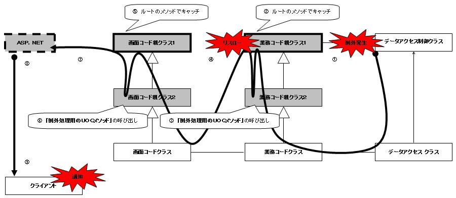 クラス構造と例外の伝播