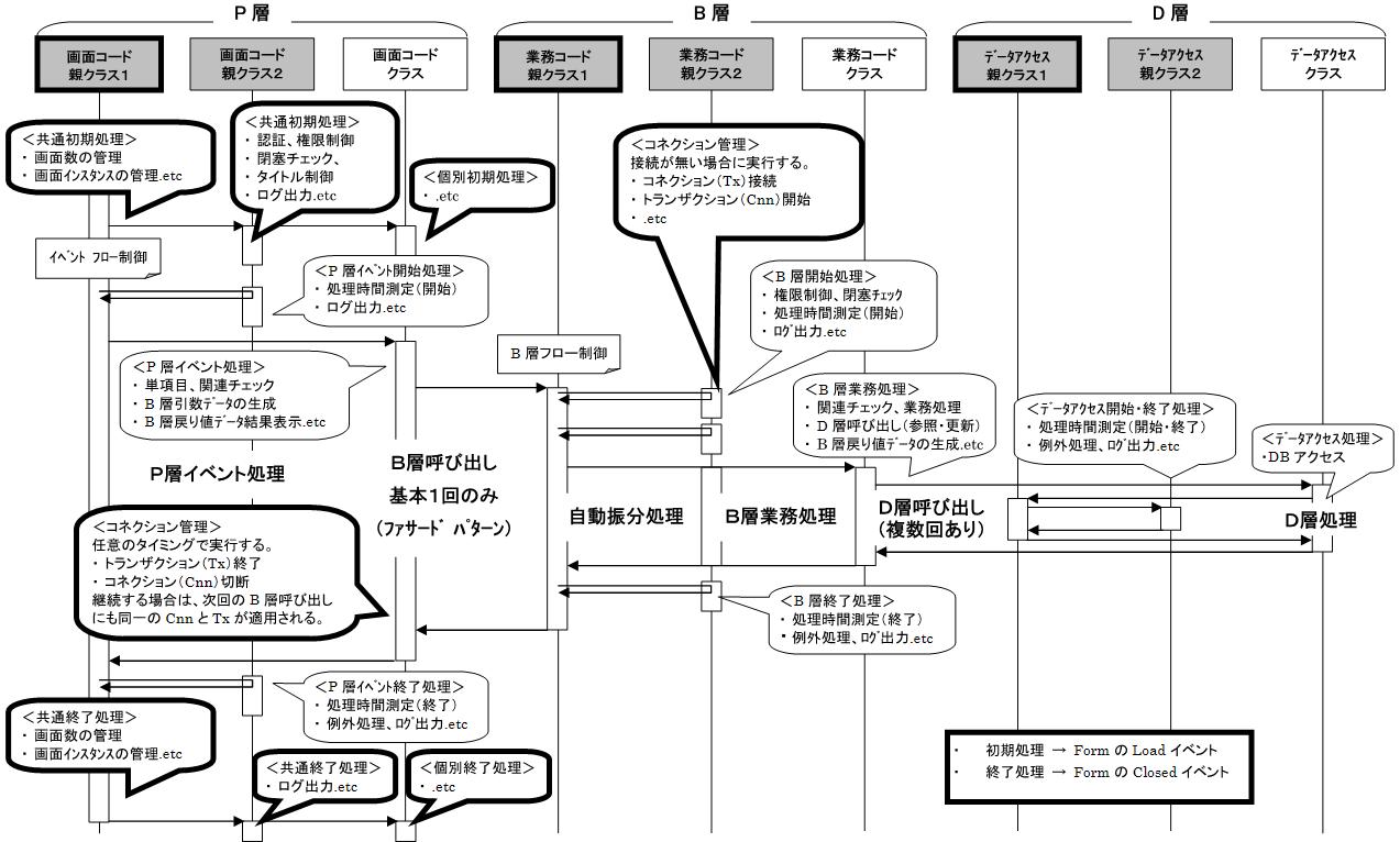 リッチクライアント・オンライン処理シーケンス