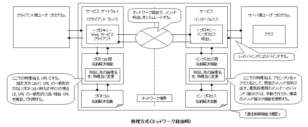 処理方式(ネットワーク経由時)