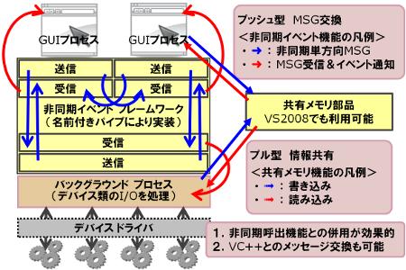 非同期イベント・フレームワーク