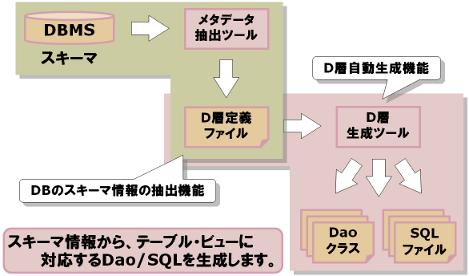 D層自動生成ツール1